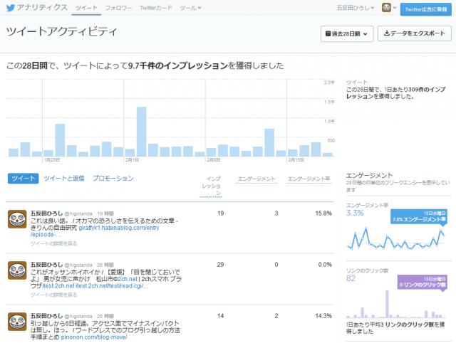 tweet activity pc