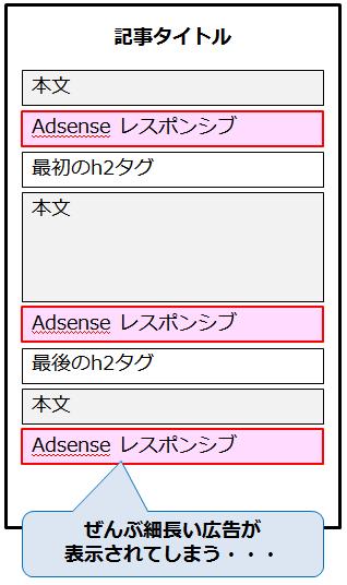 ads-problem