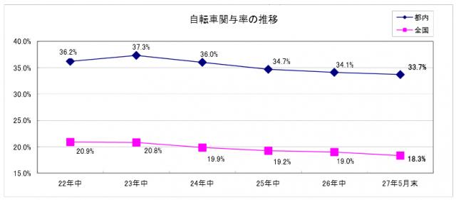 自転車事故関与率グラフ